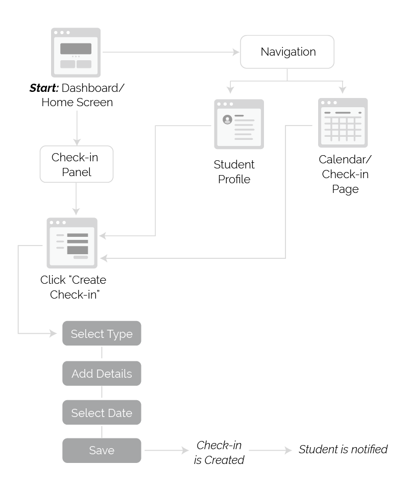 Diagram of the screens and actions a user needs to take in the coaching experience