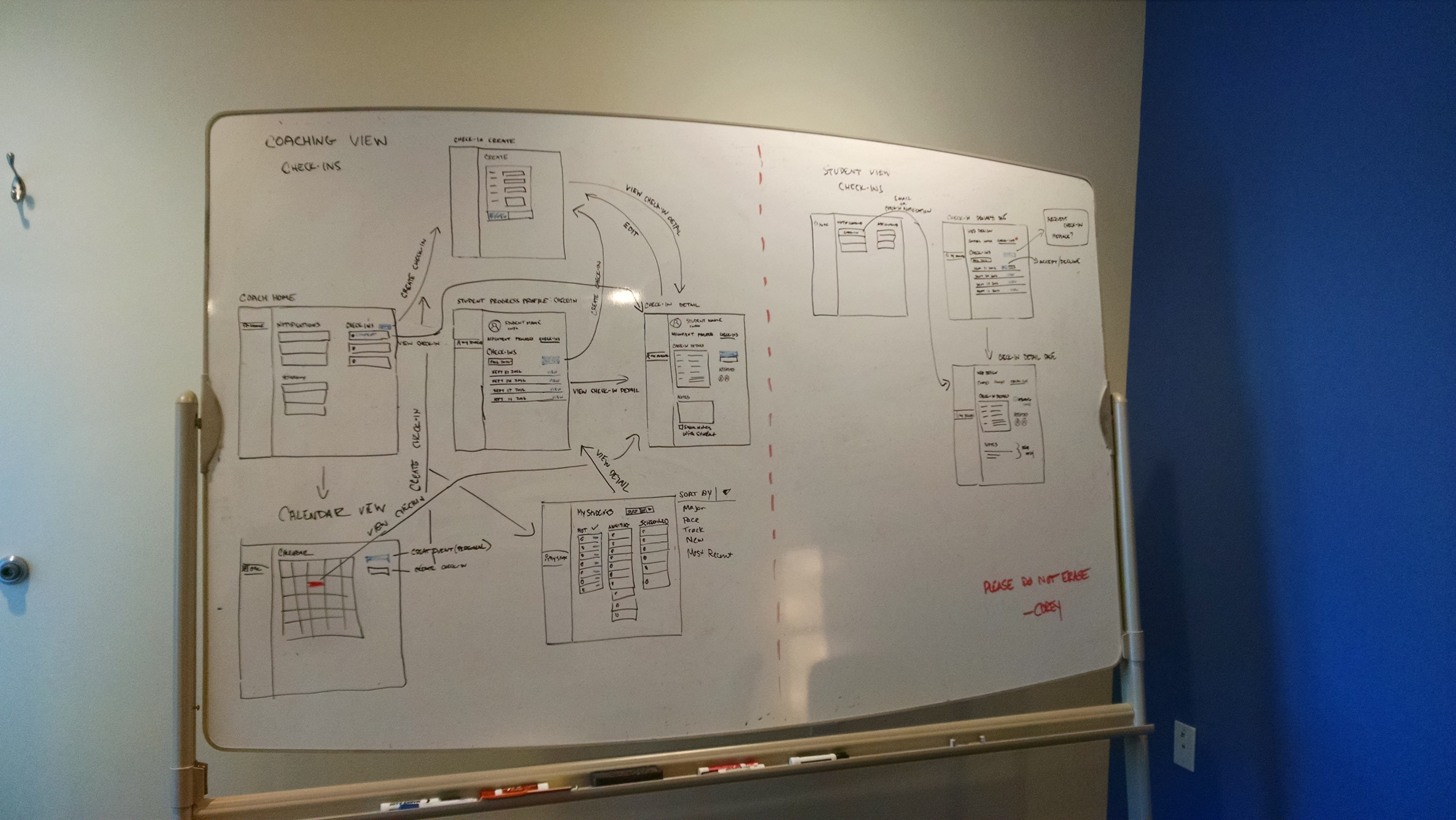 Whiteboard with Coaching Experience mapped out