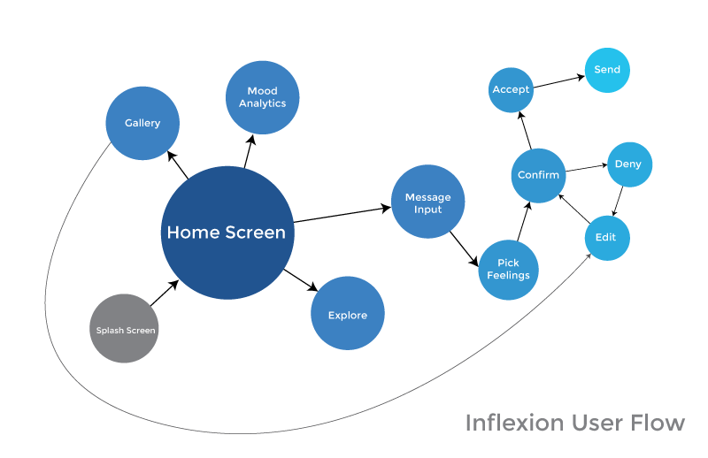 Diagram of how a user would create a message in the app